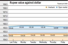 Rupee weak against dollar