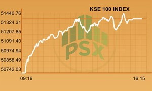 Full-day report: KSE-100 Index starts week with 600-point boost