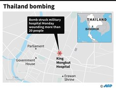 Bomb on coup anniversary wounds 21 at Thai army hospital