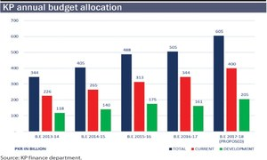27pc increase in KP budget proposed