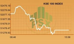Full-day report: KSE-100 bleeds ahead of MSCI upgrade