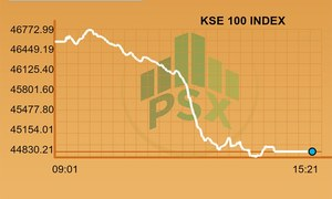 PSX witnesses another bloodbath as benchmark index sheds 1,679 points