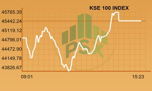 KSE-100 records recovery after a bloody week