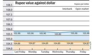 Rupee weak against dollar