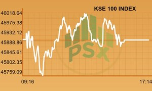 PSX closes nearly flat for second consecutive session