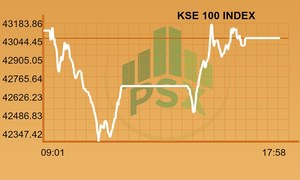 Pakistan Stock Exchange closes flattish as benchmark index sheds 58 points