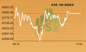 KSE-100 gains 54 points amidst tight volumes