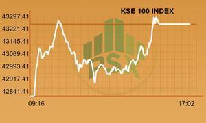 KSE-100 index gains 411 points as volumes surge