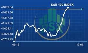 PSX surges on higher volumes, KSE-100 gains 825 points