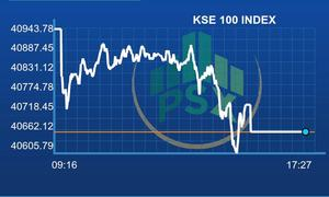 Bears continue to dominate PSX as KSE-100 index loses 281 points