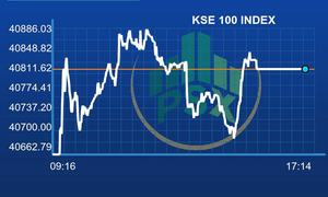 PSX gains slightly following consecutive bearish sessions