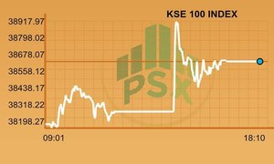 PSX closes week on positive note as benchmark gains 422 points