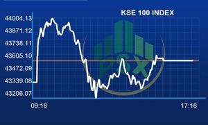 Bullish run continues at Pakistan Stock Exchange as KSE-100 index gains 222 points