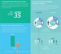 Are social enterprises making govt complacent?