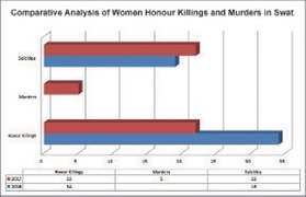 Honour killing cover-ups common in Malakand