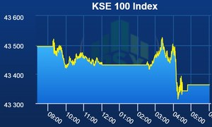 Pakistan Stock Exchange closes week on negative note
