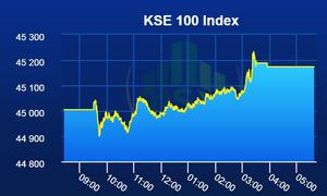 Pakistan Stock Exchange lands in green as benchmark index gains 169 points