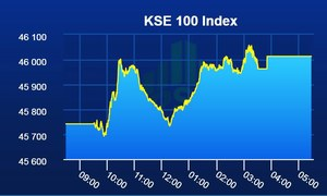 PSX continues in green as benchmark index gains 272 points