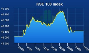 Marginal gains recorded at PSX amid high volumes
