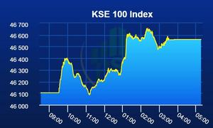Upward momentum continues at PSX as benchmark index gains 457 points