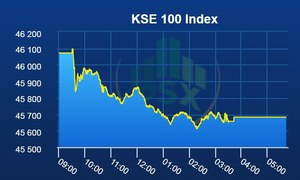 PSX continues in the red as benchmark index loses 390 points