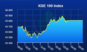 PSX lands in green as benchmark index gains 120 points