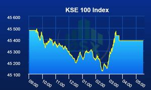 PSX closes red despite late recovery