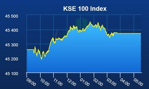 PSX posts gains after dull day
