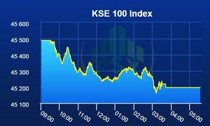 KSE-100 index loses another 292 points amid dull trading