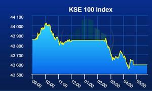 PSX closes week in the red as benchmark index loses 261 points