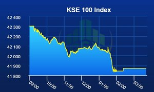KSE-100 index loses 432 points in another dull session