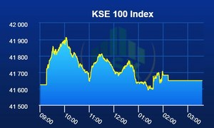 PSX snaps out of bearish streak as benchmark index lands flat