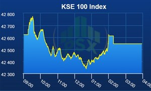 Pakistan Stock Exchange closes on flattish note as benchmark index sheds 76 points