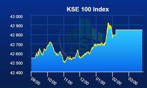 PSX in the green again as benchmark index gains 300 points