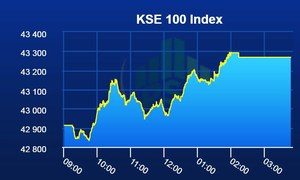 Pakistan Stock Exchange opens week on positive note as benchmark index gains 355 points