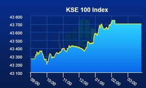 PSX remains bullish as benchmark index gains 434 points