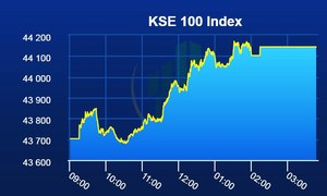 Bullish streak continues at stock exchange as KSE-100 index gains 442 points