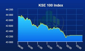 Bloodbath at PSX as benchmark index loses 702 points