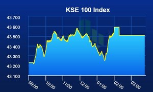 PSX lands in green as benchmark index gains 279 points