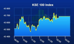 Pakistan Stock Exchange closes before Eid on positive note