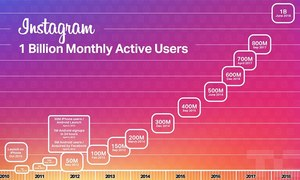 انسٹاگرام نے بھی ایک ارب صارفین کا سنگ میل طے کرلیا