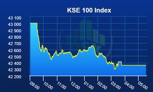 PSX continues to remain in red as benchmark index sheds 644 more points