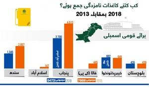 قومی اسمبلی:2018میں 2013 کے مقابلے میں کم کاغذات نامزدگی جمع