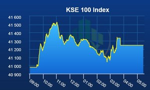 PSX breaks bearish streak as benchmark index gains 268 points