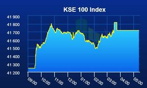 PSX extends bullish momentum into second day