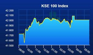 PSX lands in green again as benchmark KSE-index gains 280 points