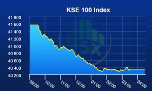 PSX experiences worst slide in months as KSE-100 index loses 1,218 points