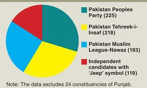 Who are the driving forces in the coming elections?