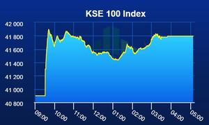 PSX extends pre-election rally with 898-point gain