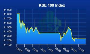 KSE-100 index breaks bullish rally with 574-point loss